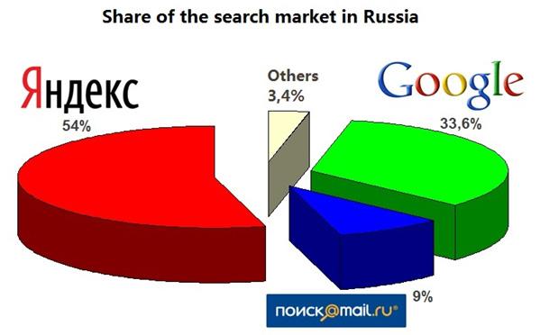 러시아 검색엔진 점유율